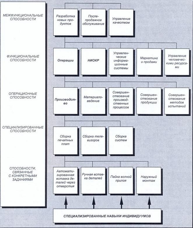 Рис. 5 Иерархия способностей